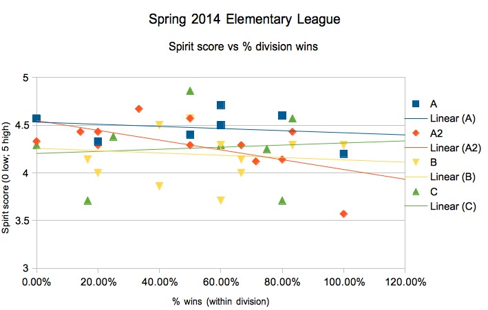 spirit vs wins by division