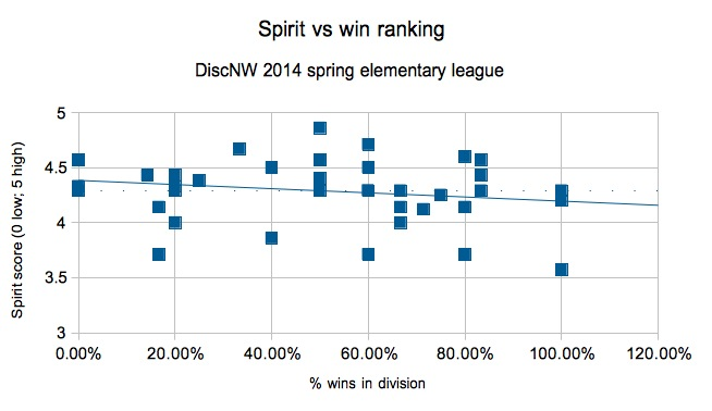spirit vs wins overall