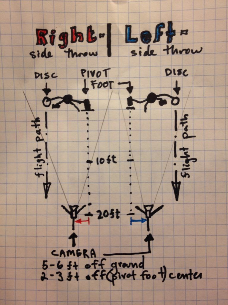 Plan-view sketch of how thrower and camera should be arranged for filming